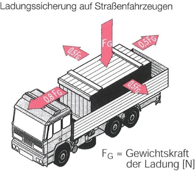 ladungssicherung-auf-strassenfahrzeugen